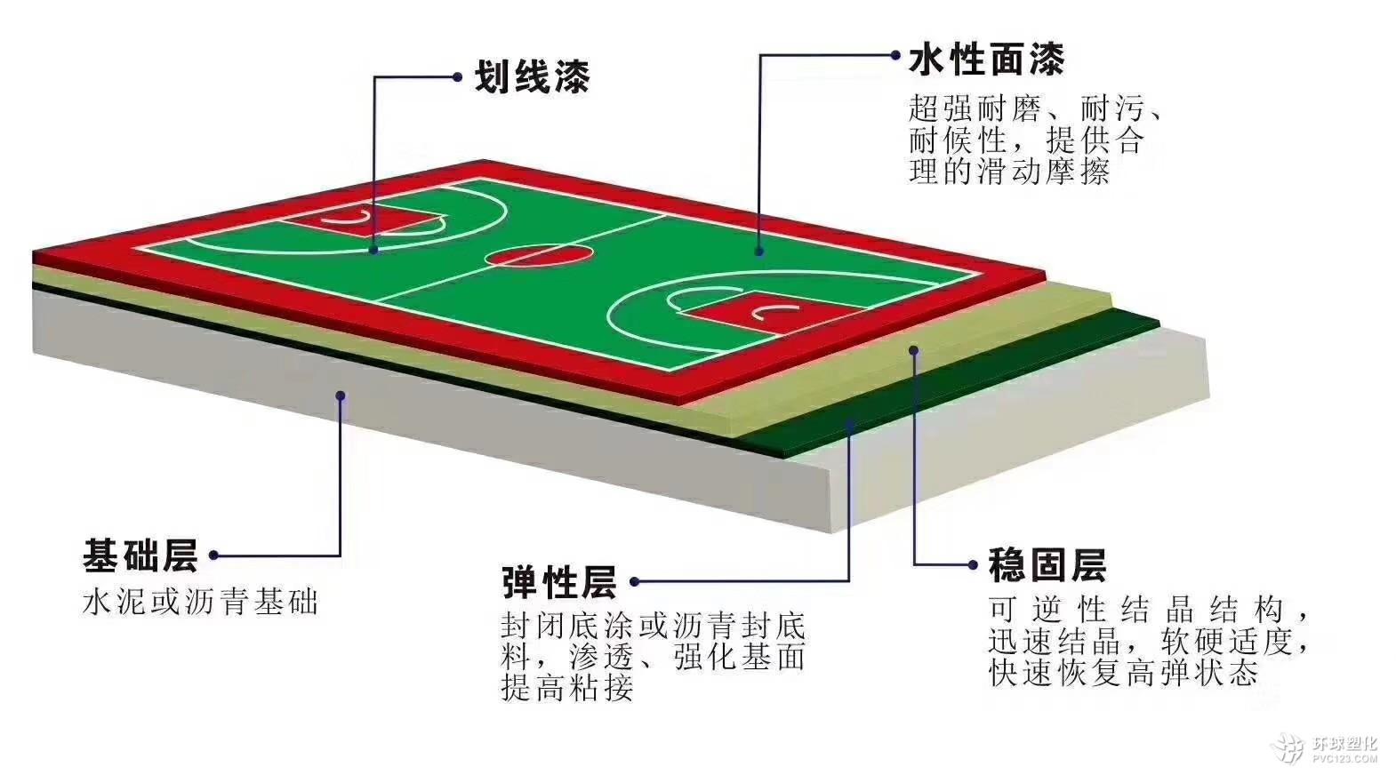 天津篮球场一般都用什么材料
