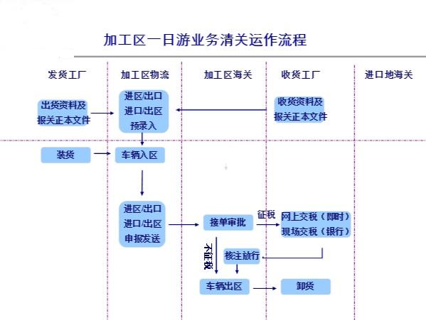 上海到深圳一日游4.2米整车清关物流公司