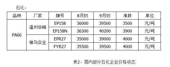文章1-33 国内部分石化企业价格动态.png