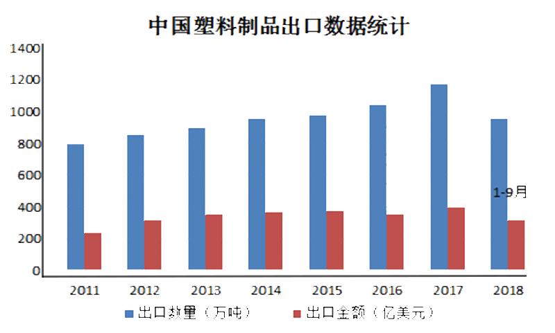 文章44-中国塑料制品行业进出口情况.jpg