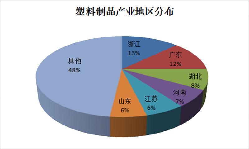 文章44-中国塑料制品行业地区分布情况.jpg