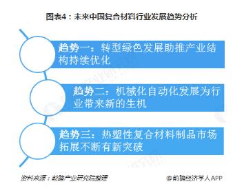 文章190-未来中国复合材料行业发展趋势分析.jpg
