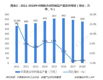文章188-2011-2018年中国复合材料制品产量及其增速.jpg