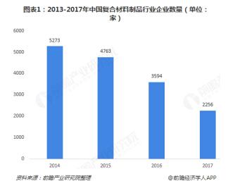 文章187-2013-2017年中国复合材料制品行业世界杯投注官网数量(单位:家)。.jpg