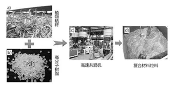 文章63-植物纤维高分子复合材料制备过程.png